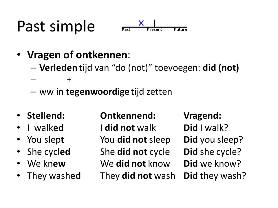 Past simple Vragen of ontkennen: