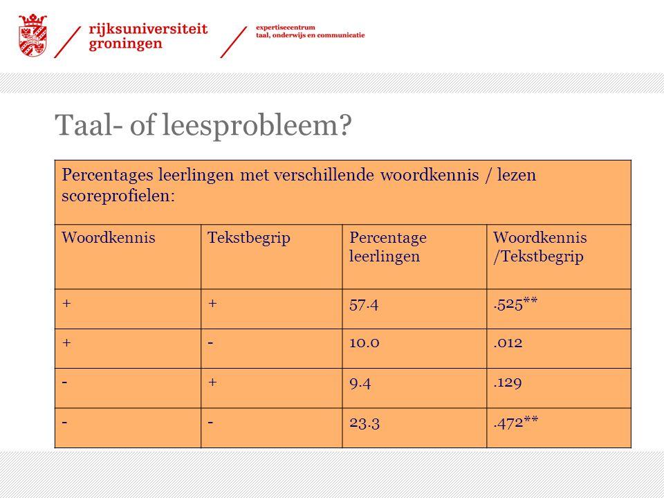 Taal- of leesprobleem Percentages leerlingen met verschillende woordkennis / lezen scoreprofielen: