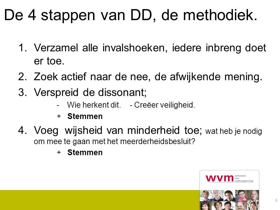 De 4 stappen van DD, de methodiek.