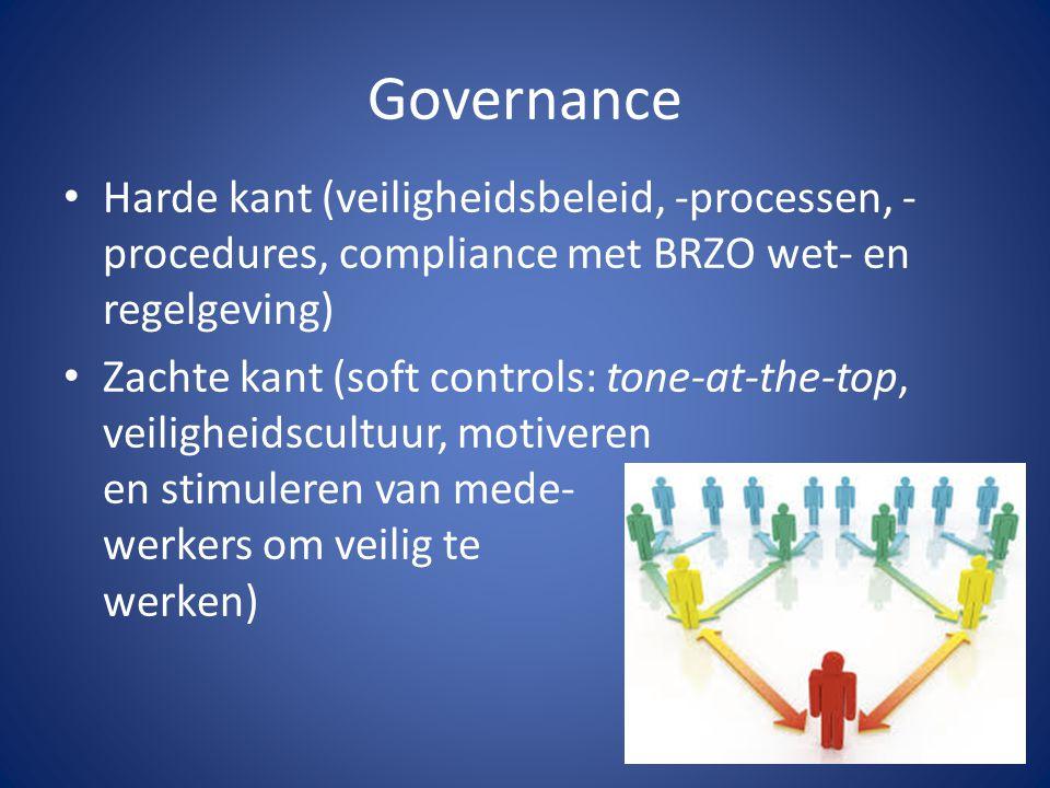 Governance Harde kant (veiligheidsbeleid, -processen, -procedures, compliance met BRZO wet- en regelgeving)