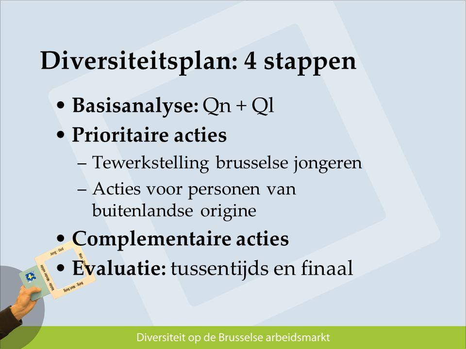 Diversiteitsplan: 4 stappen