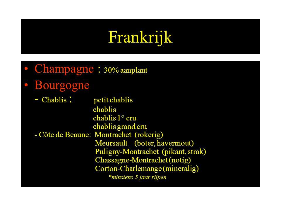 Frankrijk Champagne : 30% aanplant