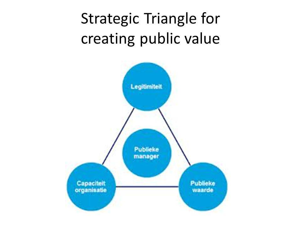 Strategic Triangle for creating public value