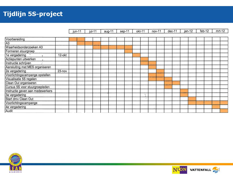 Tijdlijn 5S-project