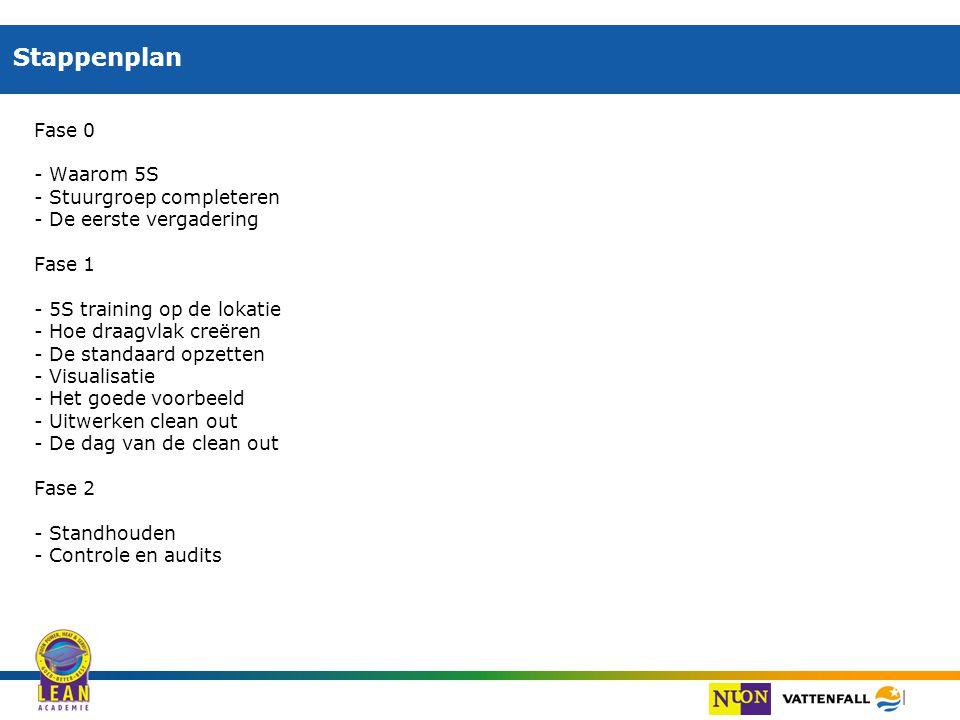 Stappenplan Fase 0 - Waarom 5S - Stuurgroep completeren