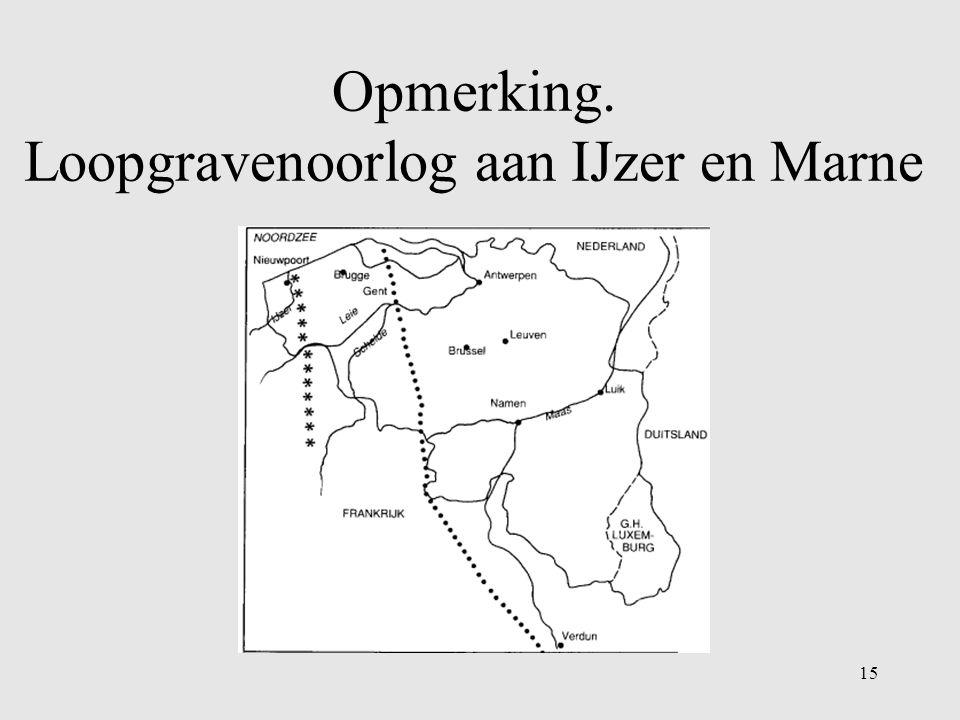Opmerking. Loopgravenoorlog aan IJzer en Marne