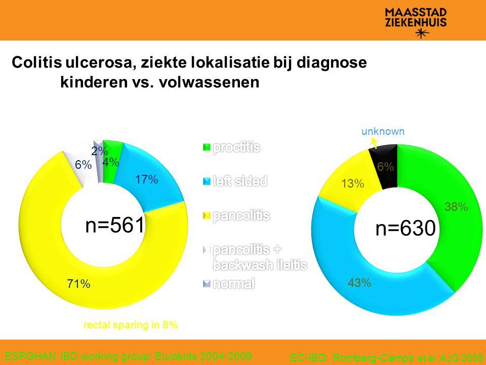 Colitis ulcerosa, ziekte lokalisatie bij diagnose. kinderen vs