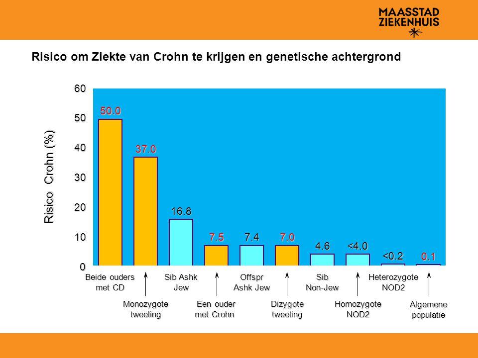 Risico om Ziekte van Crohn te krijgen en genetische achtergrond