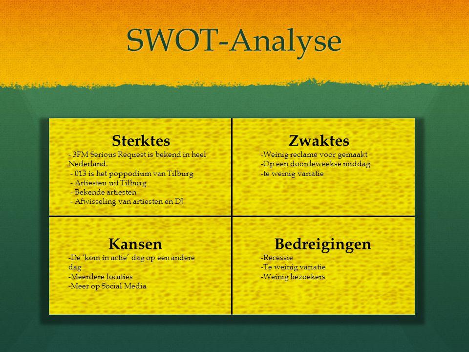 SWOT-Analyse Sterktes Zwaktes Kansen Bedreigingen