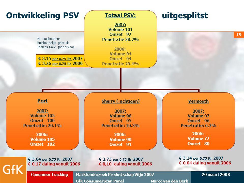Ontwikkeling PSV uitgesplitst