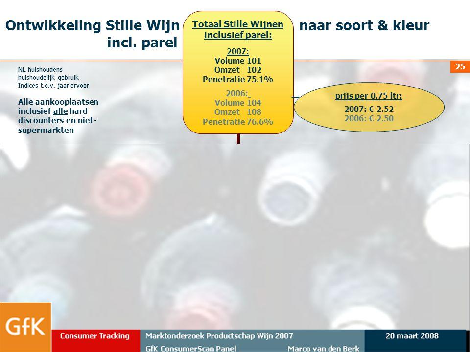 Ontwikkeling Stille Wijn naar soort & kleur incl. parel