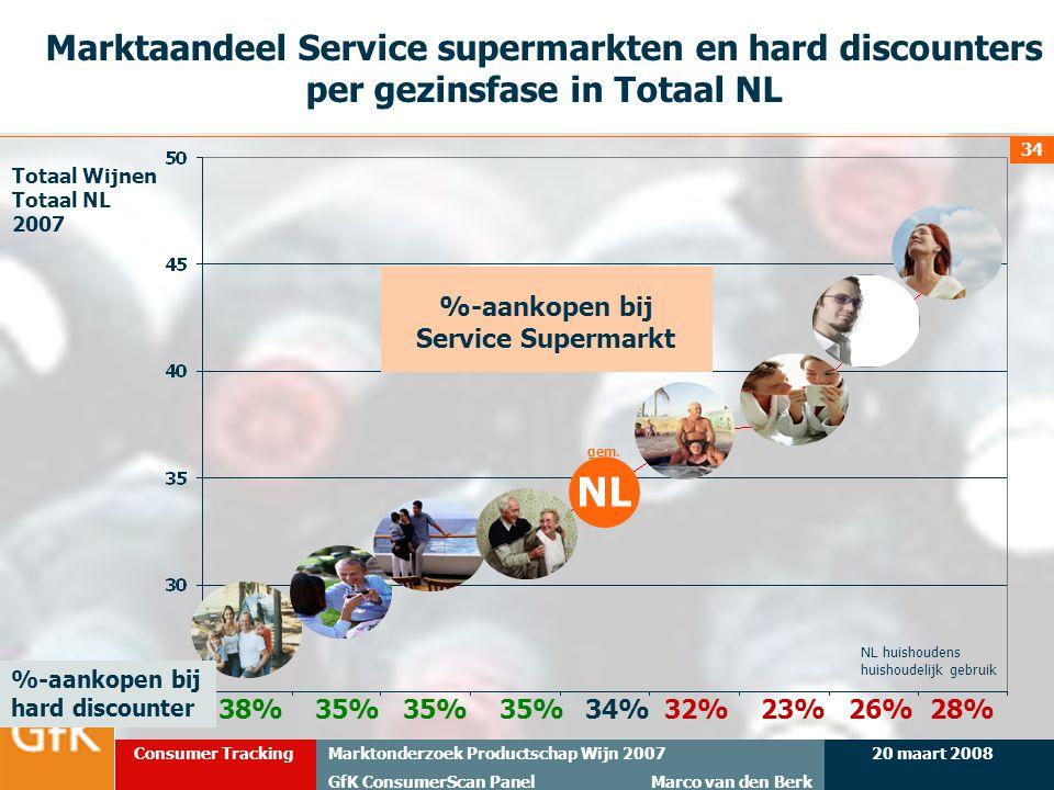 %-aankopen bij Service Supermarkt