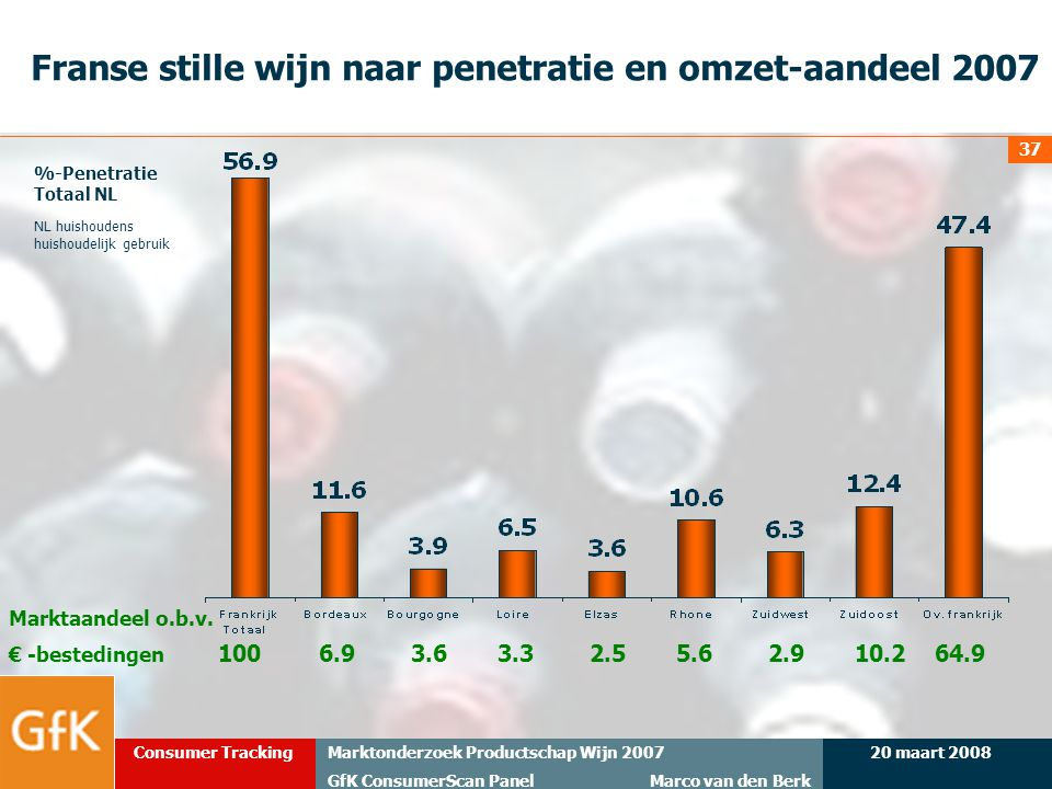 Franse stille wijn naar penetratie en omzet-aandeel 2007