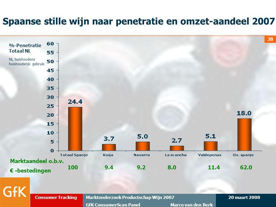 Spaanse stille wijn naar penetratie en omzet-aandeel 2007