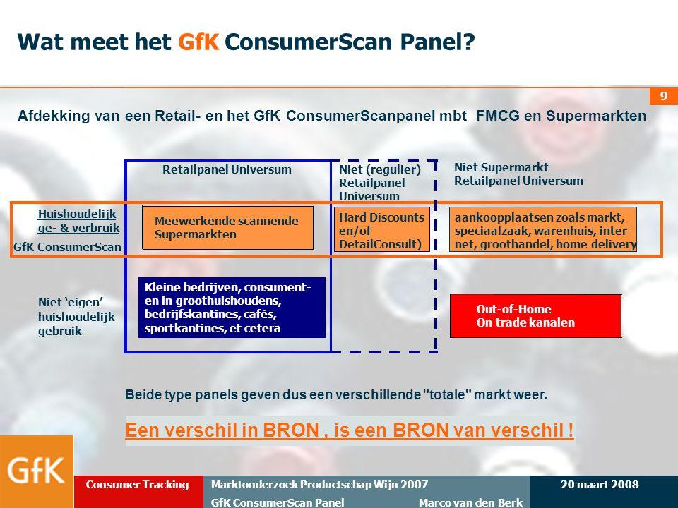 Wat meet het GfK ConsumerScan Panel