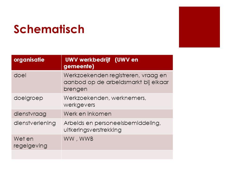 Schematisch organisatie UWV werkbedrijf (UWV en gemeente) doel