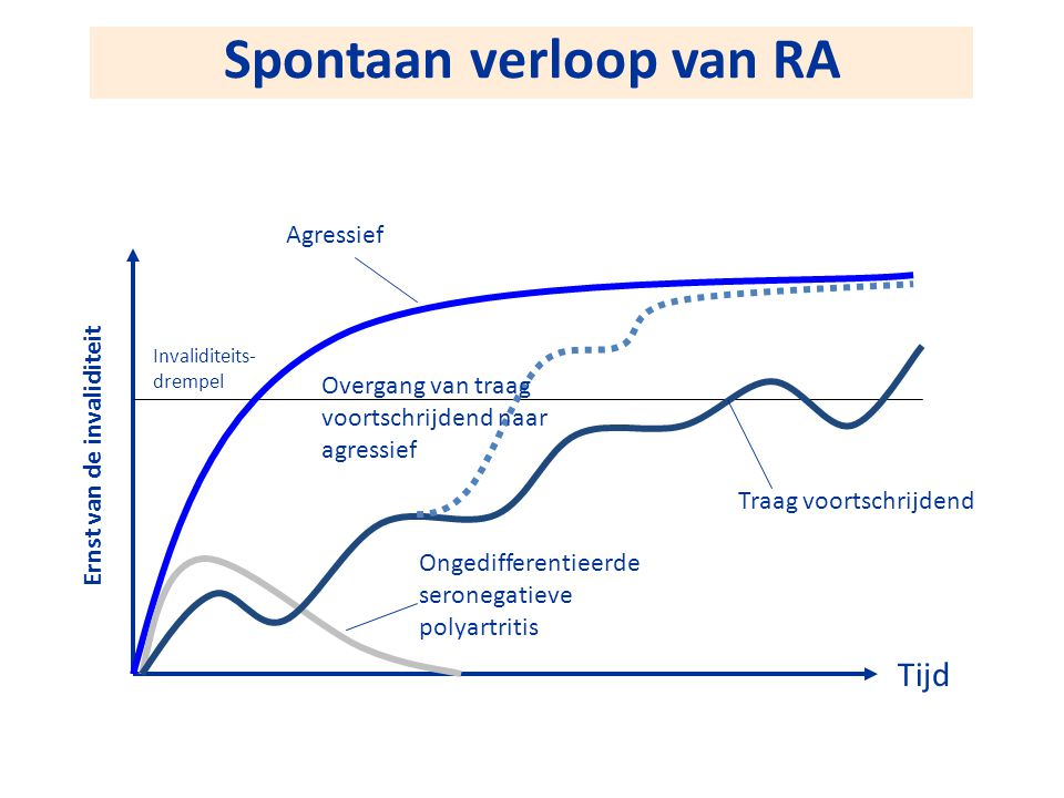 Spontaan verloop van RA