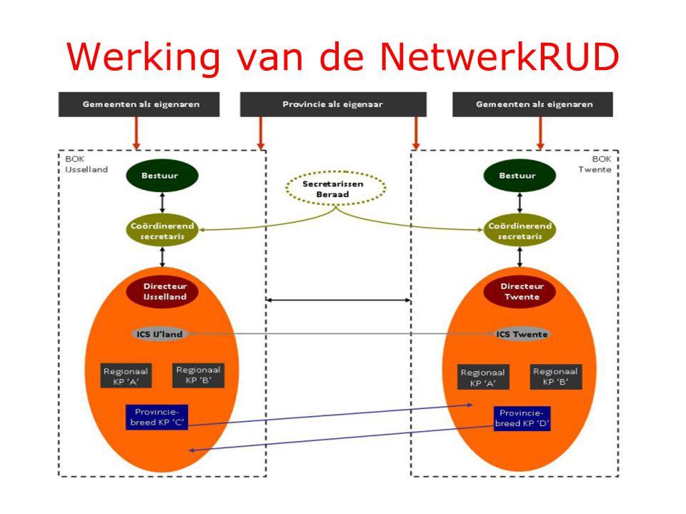 Werking van de NetwerkRUD