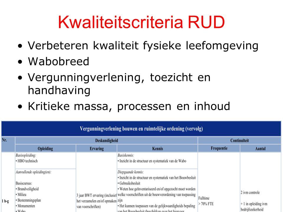 Kwaliteitscriteria RUD