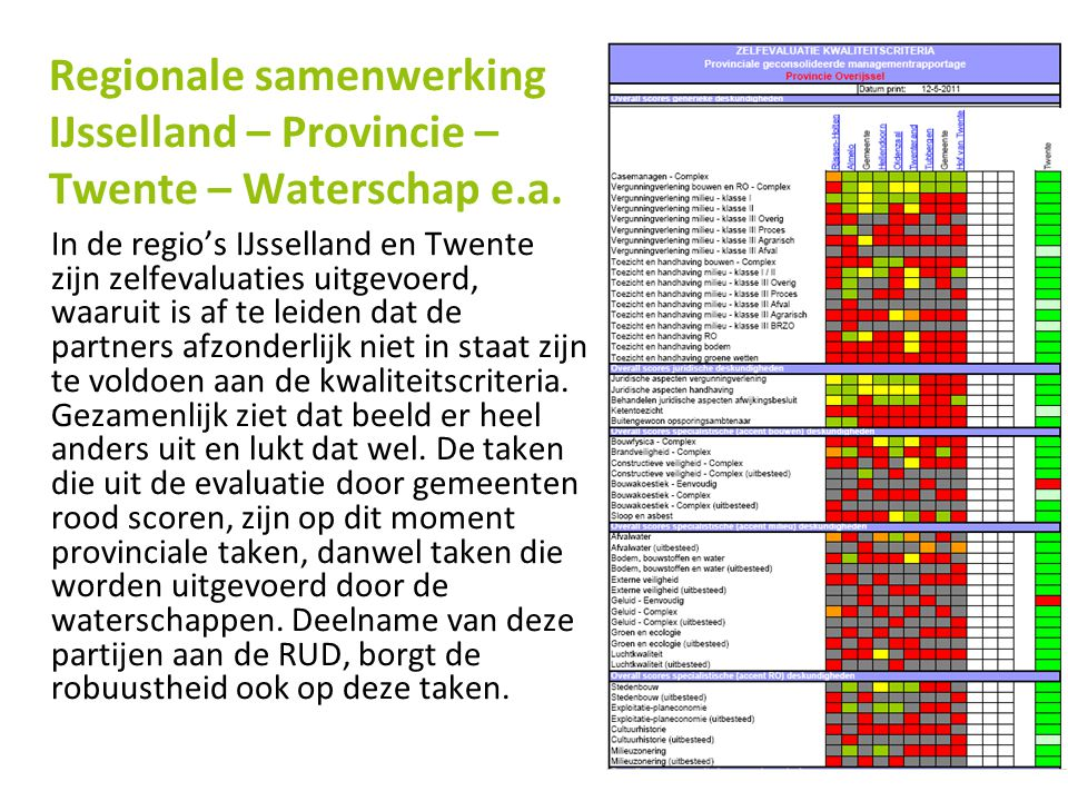 Regionale samenwerking IJsselland – Provincie – Twente – Waterschap e