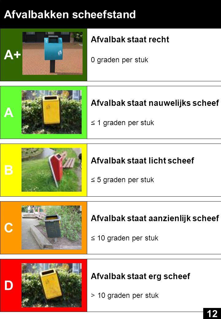 A+ A B C D Afvalbakken scheefstand 12 Afvalbak staat recht