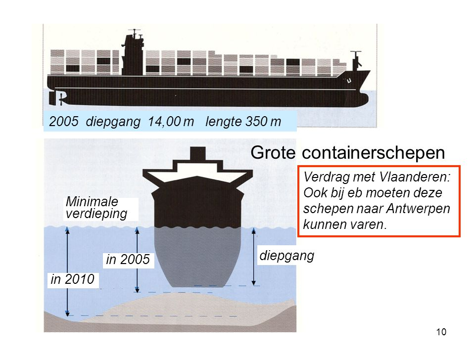 Grote containerschepen