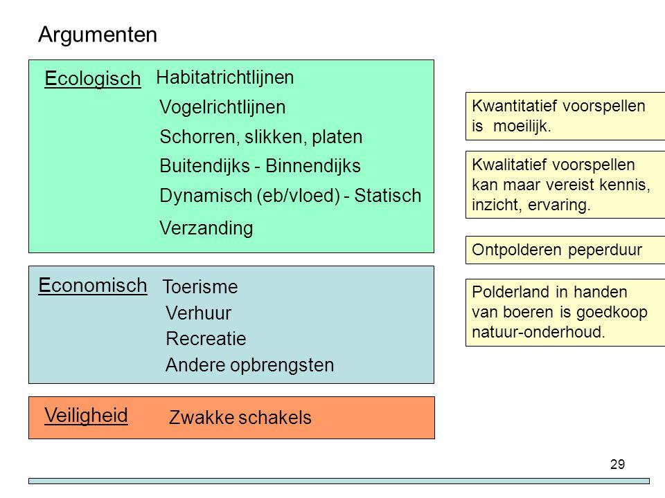 Argumenten Ecologisch Economisch Veiligheid Habitatrichtlijnen
