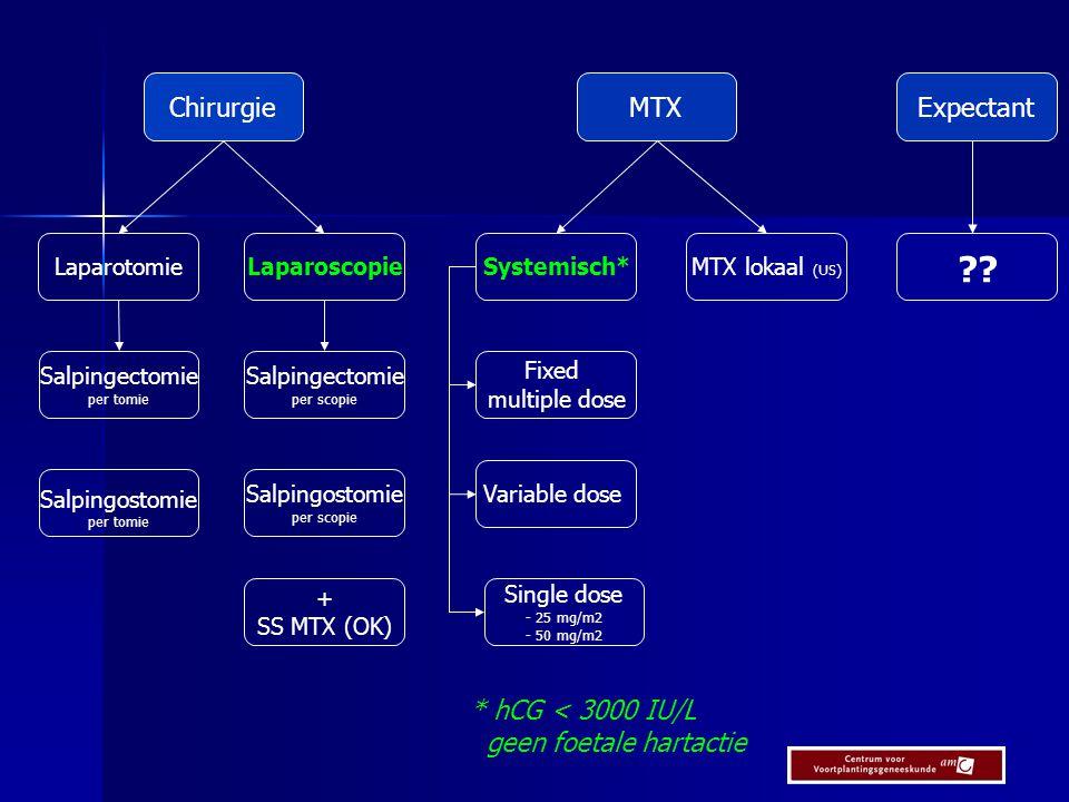 Chirurgie MTX Expectant * hCG < 3000 IU/L geen foetale hartactie