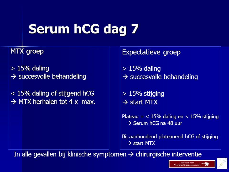 Serum hCG dag 7 MTX groep Expectatieve groep > 15% daling