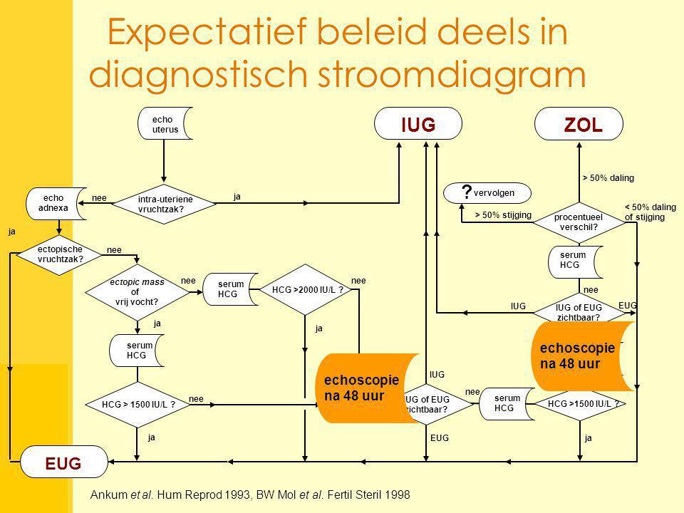 Expectatief beleid deels in diagnostisch stroomdiagram