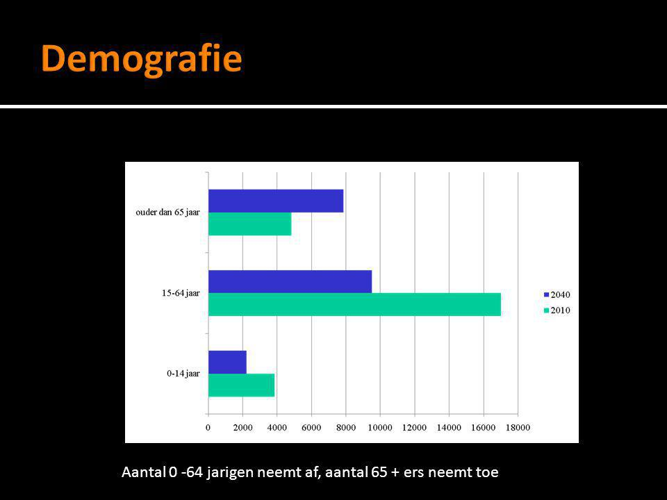 Demografie Aantal 0 -64 jarigen neemt af, aantal 65 + ers neemt toe