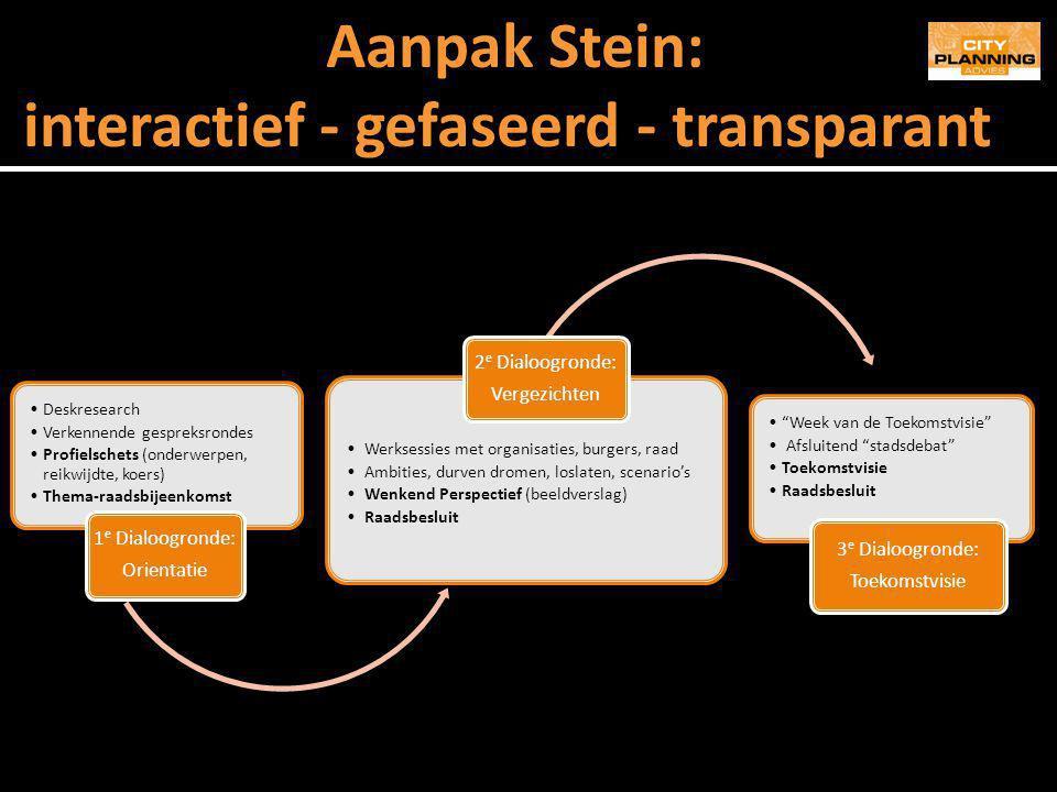 interactief - gefaseerd - transparant