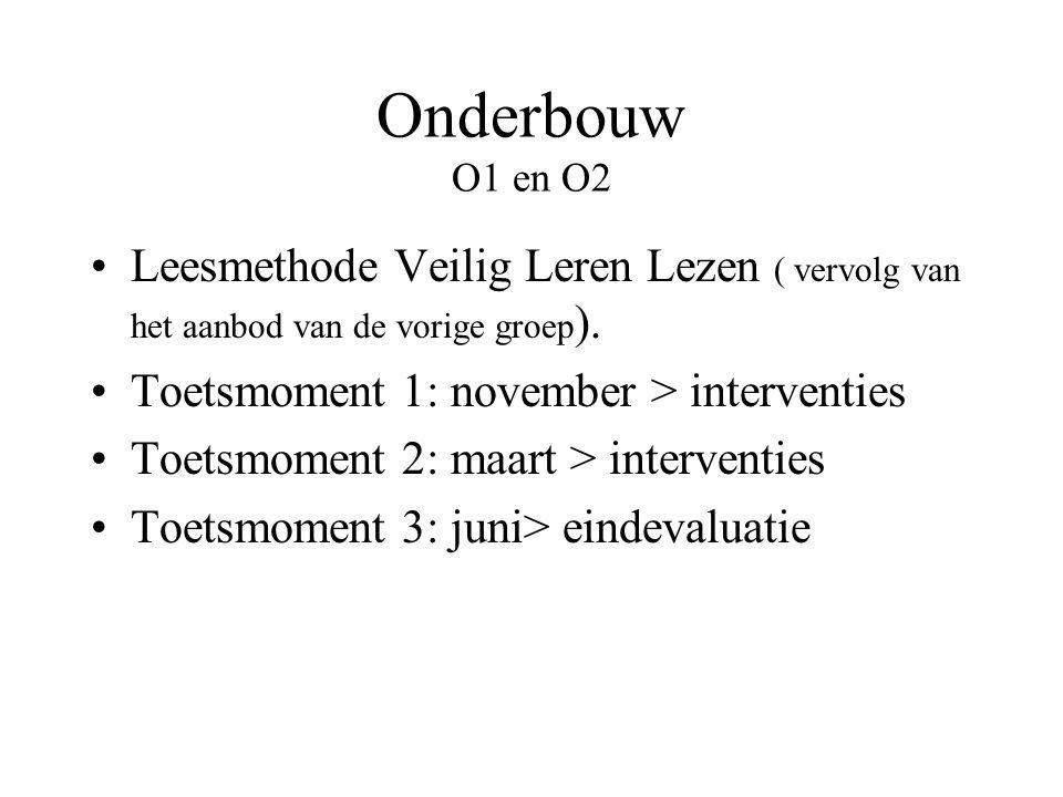 Onderbouw O1 en O2 Leesmethode Veilig Leren Lezen ( vervolg van het aanbod van de vorige groep). Toetsmoment 1: november > interventies.