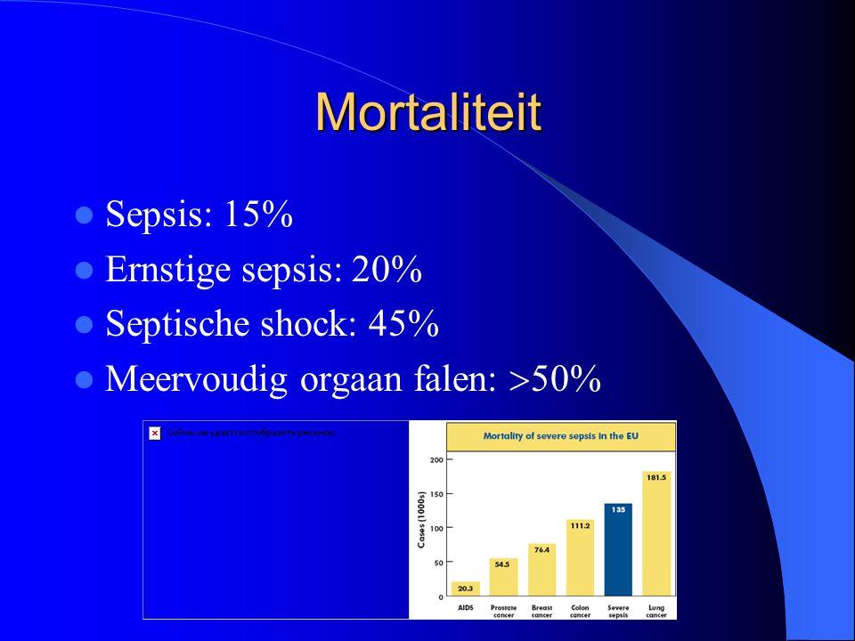 Mortaliteit Sepsis: 15% Ernstige sepsis: 20% Septische shock: 45%