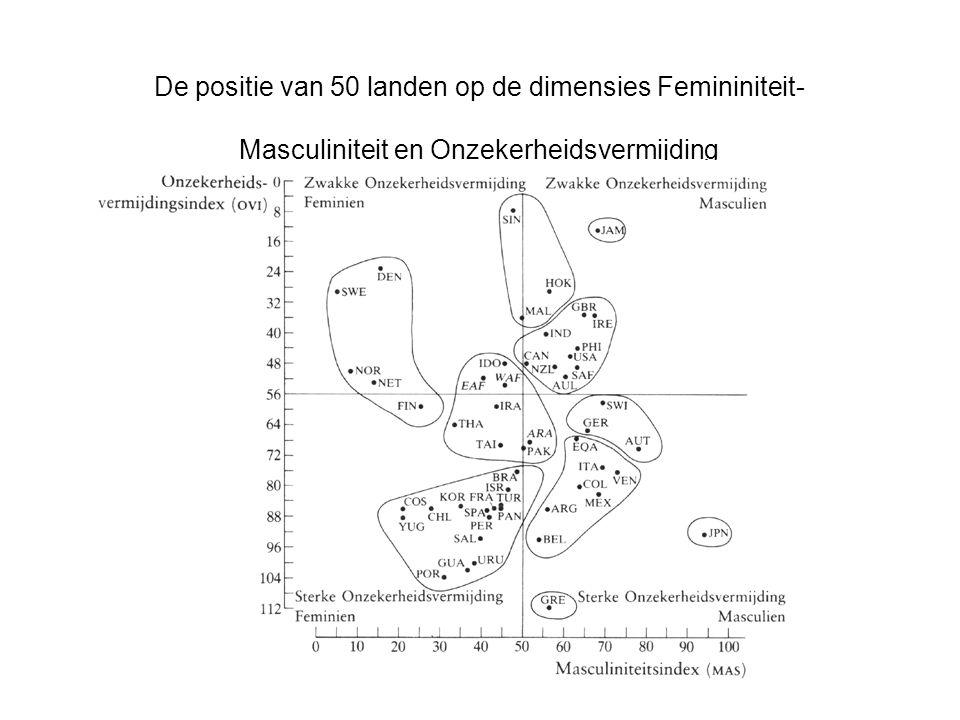 De positie van 50 landen op de dimensies Femininiteit-Masculiniteit en Onzekerheidsvermijding