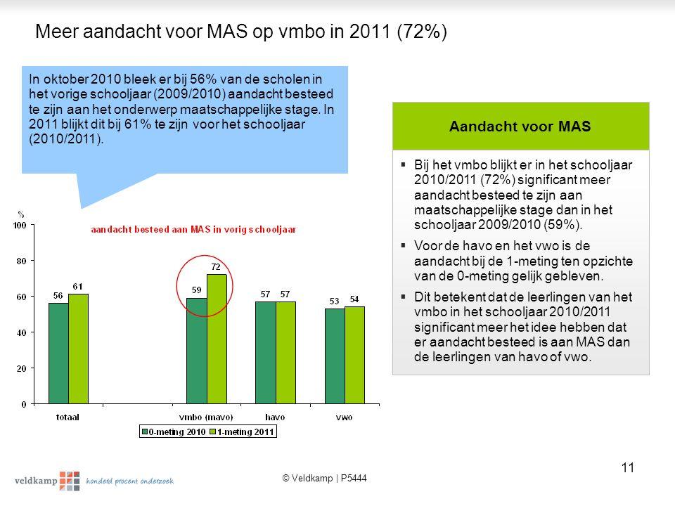 Meer aandacht voor MAS op vmbo in 2011 (72%)