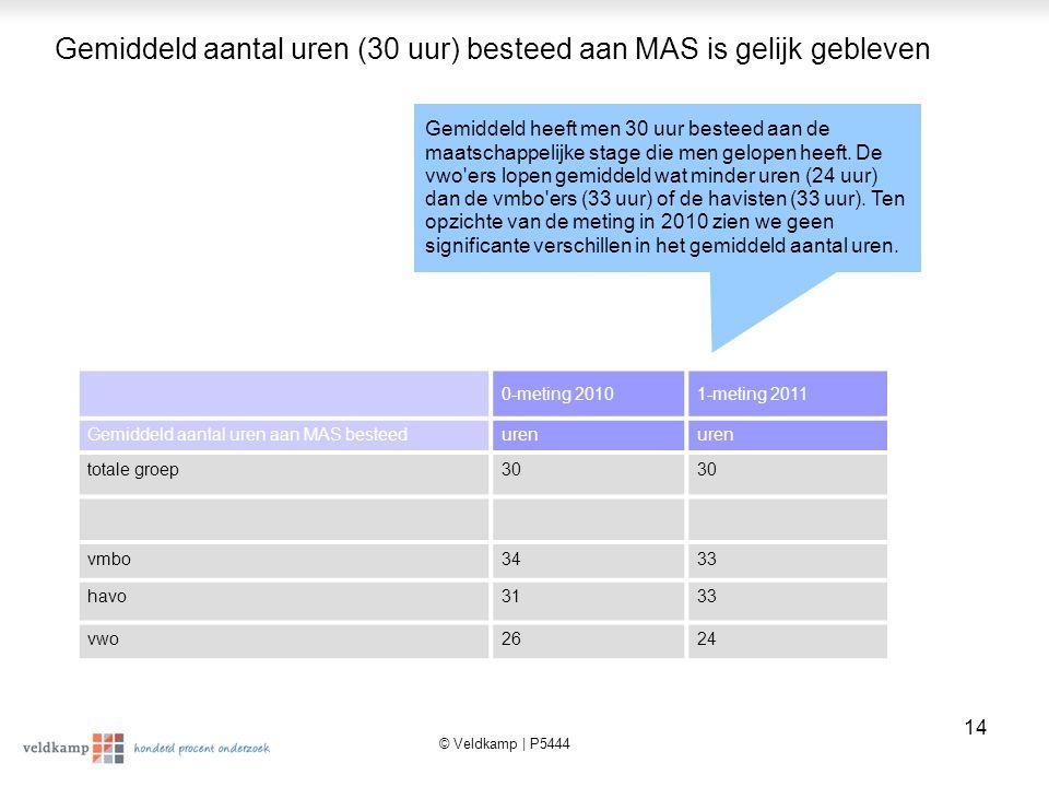 Gemiddeld aantal uren (30 uur) besteed aan MAS is gelijk gebleven
