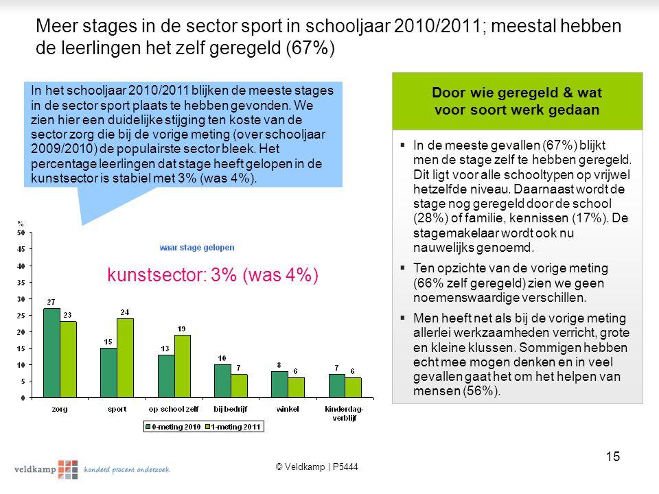 Meer stages in de sector sport in schooljaar 2010/2011; meestal hebben de leerlingen het zelf geregeld (67%)