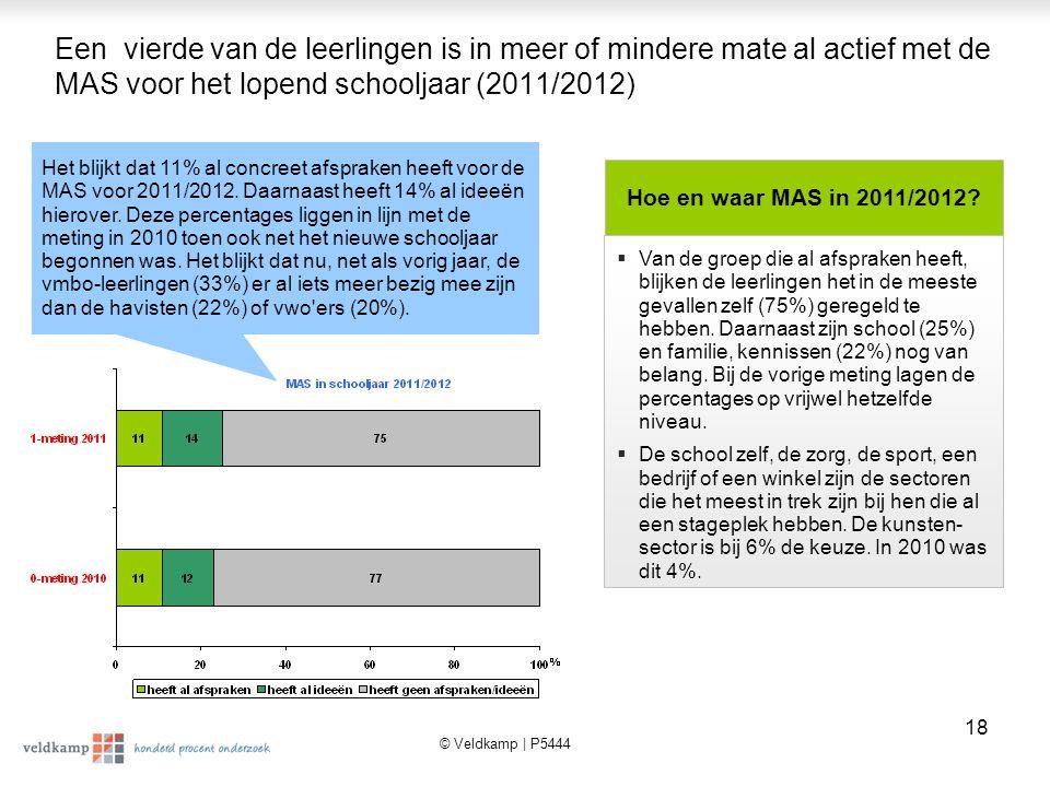 Een vierde van de leerlingen is in meer of mindere mate al actief met de MAS voor het lopend schooljaar (2011/2012)