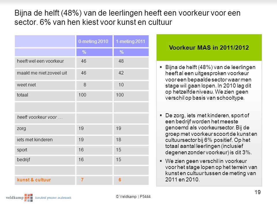 Bijna de helft (48%) van de leerlingen heeft een voorkeur voor een sector. 6% van hen kiest voor kunst en cultuur