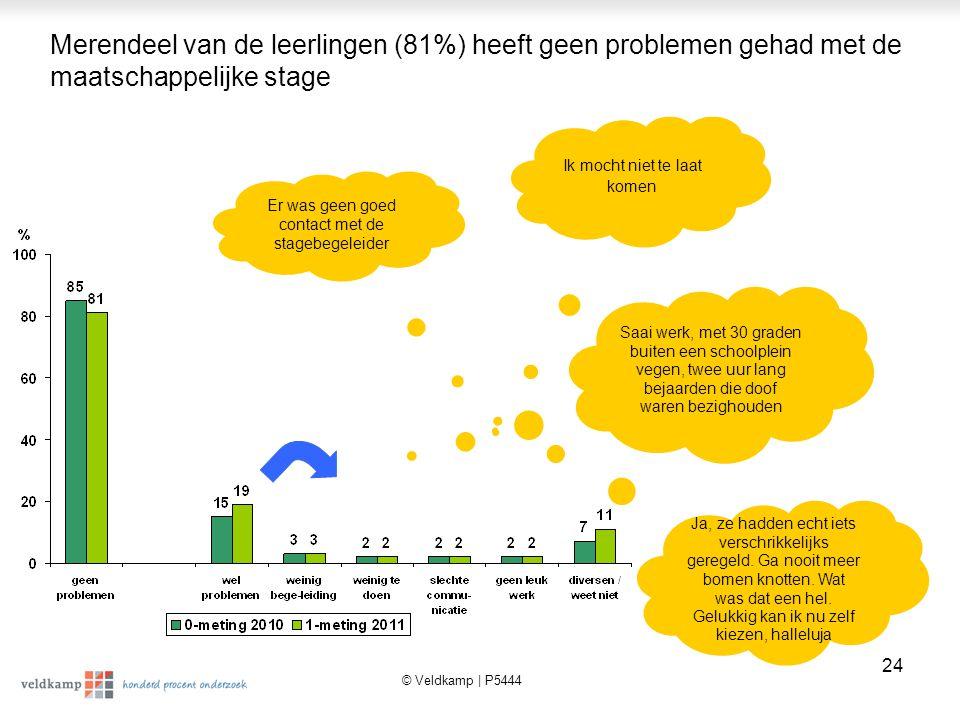 Merendeel van de leerlingen (81%) heeft geen problemen gehad met de maatschappelijke stage
