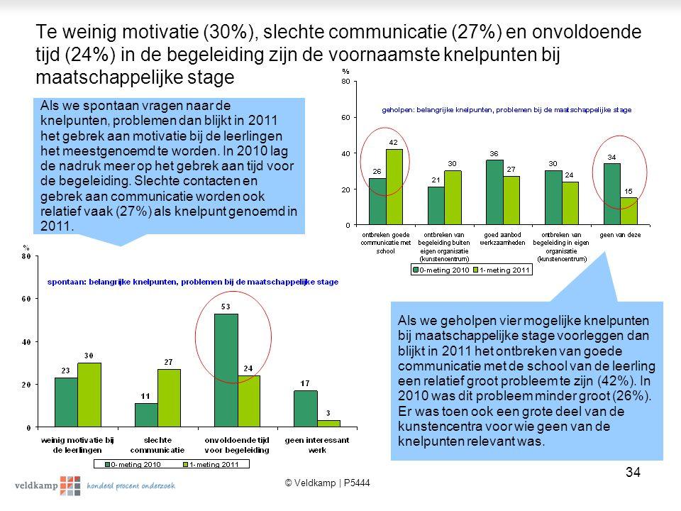 Te weinig motivatie (30%), slechte communicatie (27%) en onvoldoende tijd (24%) in de begeleiding zijn de voornaamste knelpunten bij maatschappelijke stage