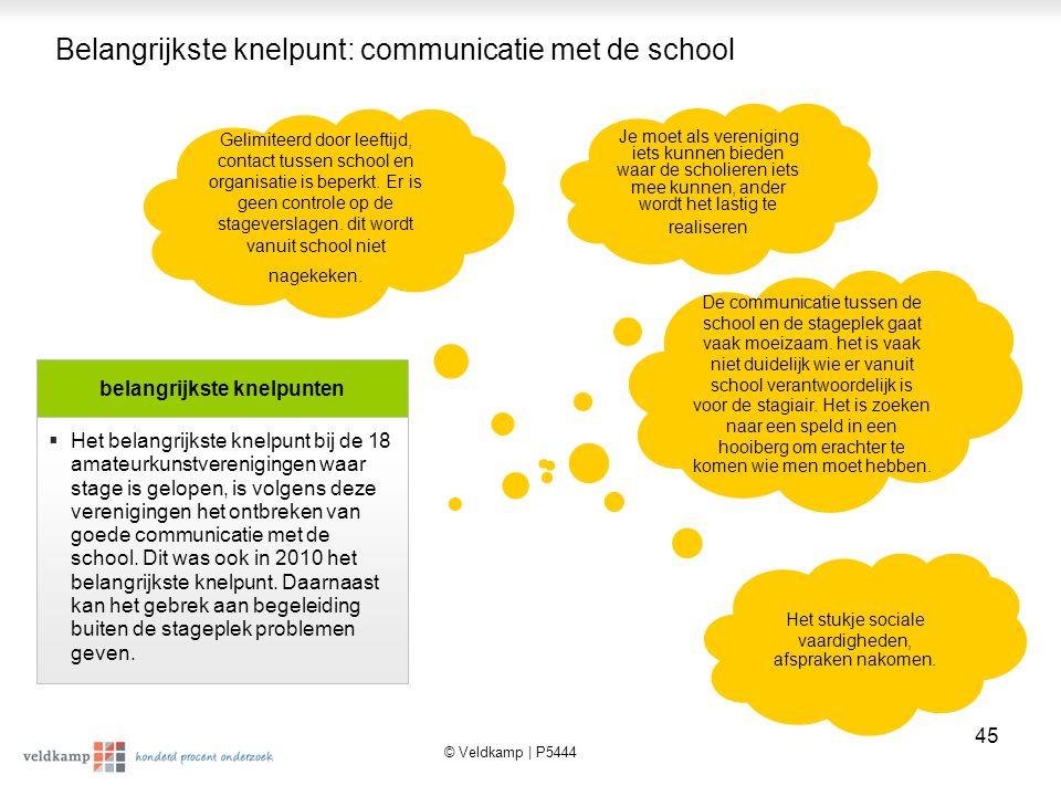 Belangrijkste knelpunt: communicatie met de school