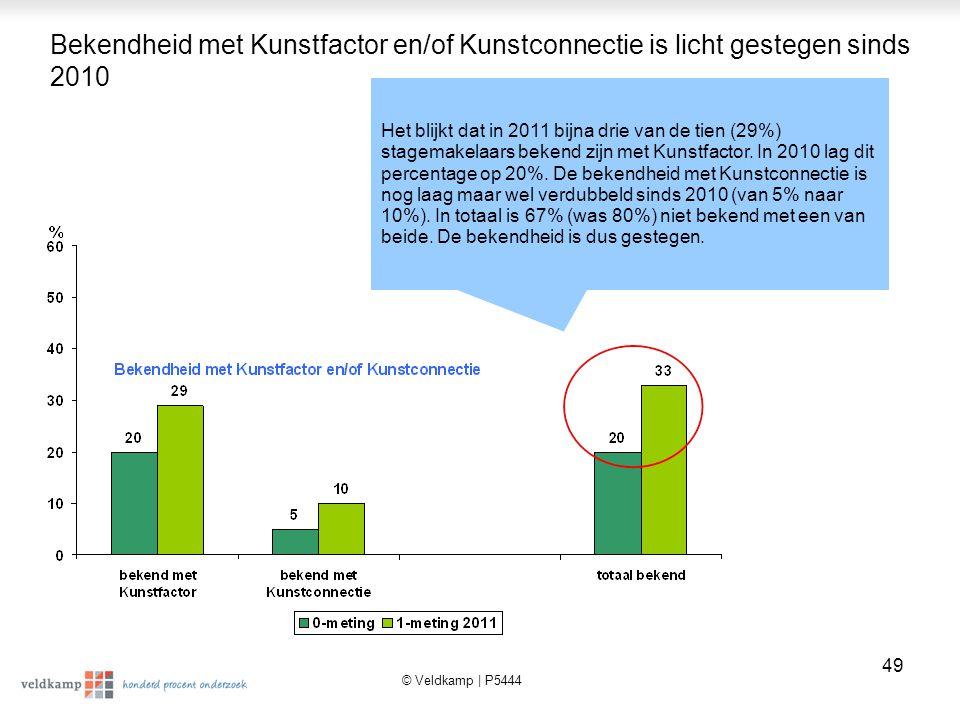 Bekendheid met Kunstfactor en/of Kunstconnectie is licht gestegen sinds 2010