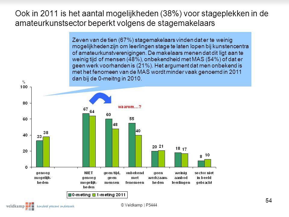 Ook in 2011 is het aantal mogelijkheden (38%) voor stageplekken in de amateurkunstsector beperkt volgens de stagemakelaars