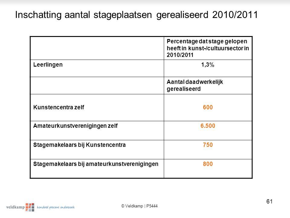 Inschatting aantal stageplaatsen gerealiseerd 2010/2011