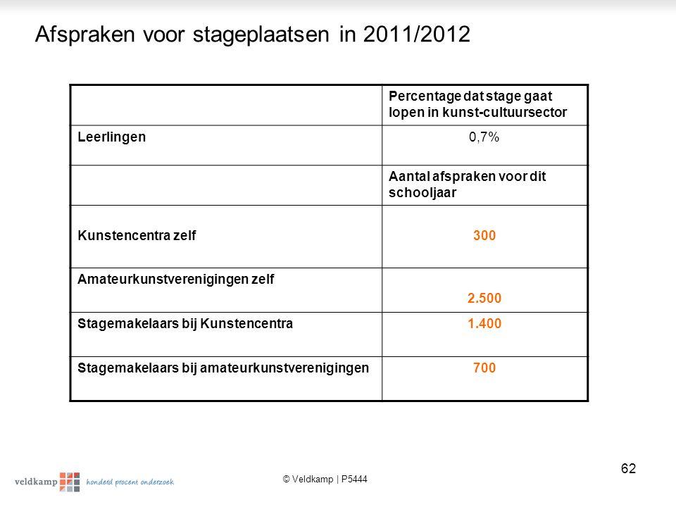 Afspraken voor stageplaatsen in 2011/2012