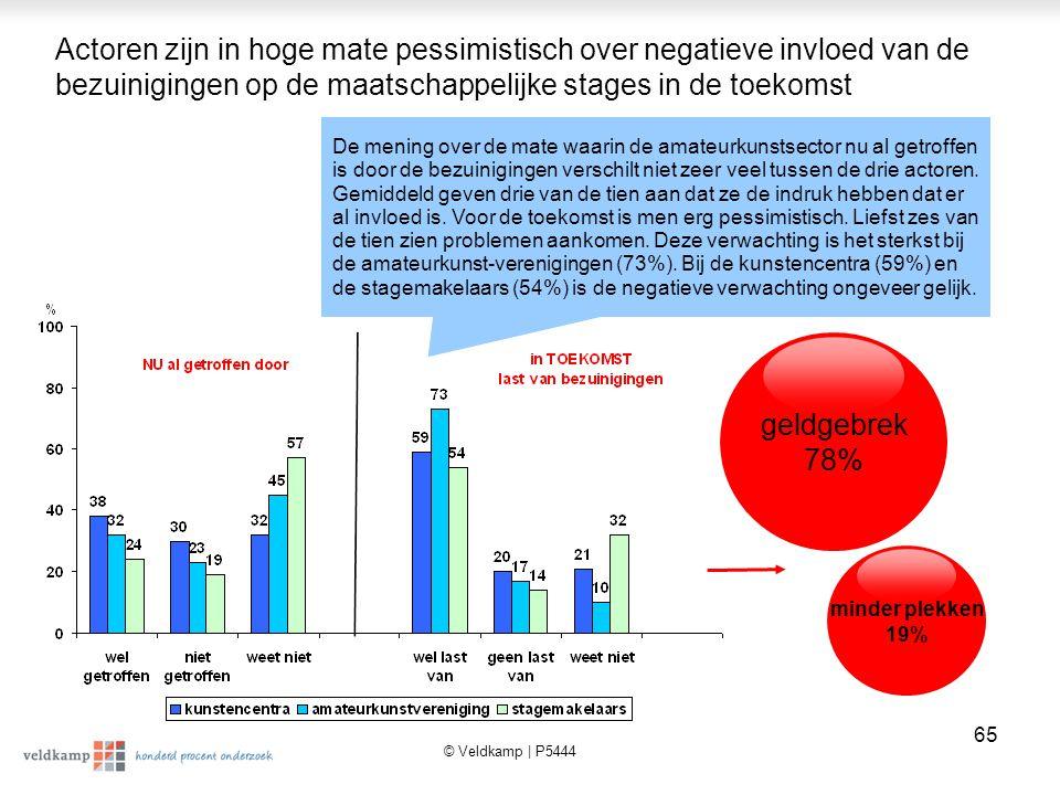 Actoren zijn in hoge mate pessimistisch over negatieve invloed van de bezuinigingen op de maatschappelijke stages in de toekomst