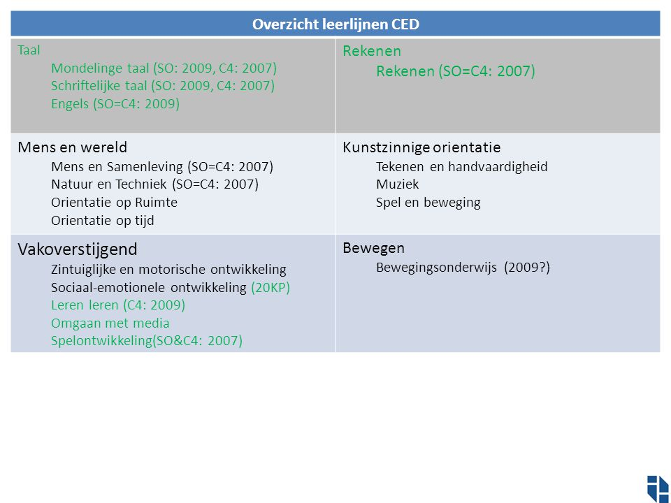 Overzicht leerlijnen CED