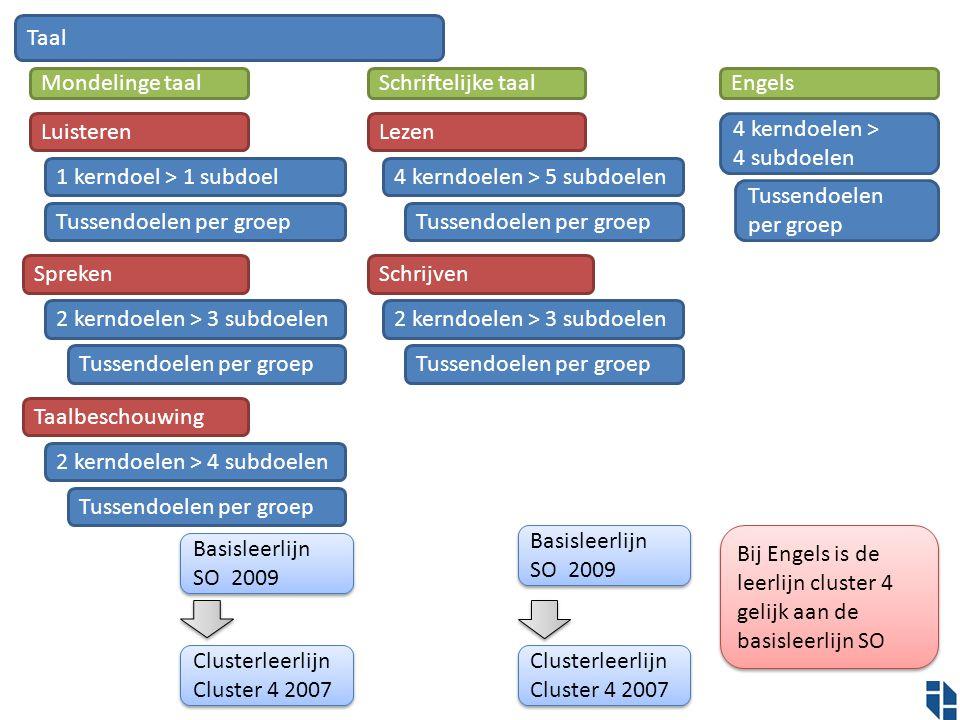 Taal Mondelinge taal. Schriftelijke taal. Engels. Luisteren. Lezen. 4 kerndoelen > 4 subdoelen.